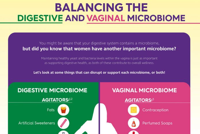 The Balance Act of Women's Vaginal Microbiome Health Infographic