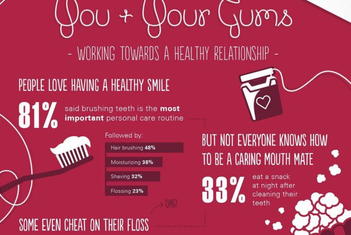 The Road to a Healthy Smile - Infographic